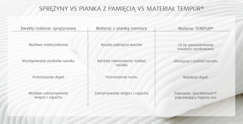 Sprężyny vs pianka memory vs materiał TEMPUR